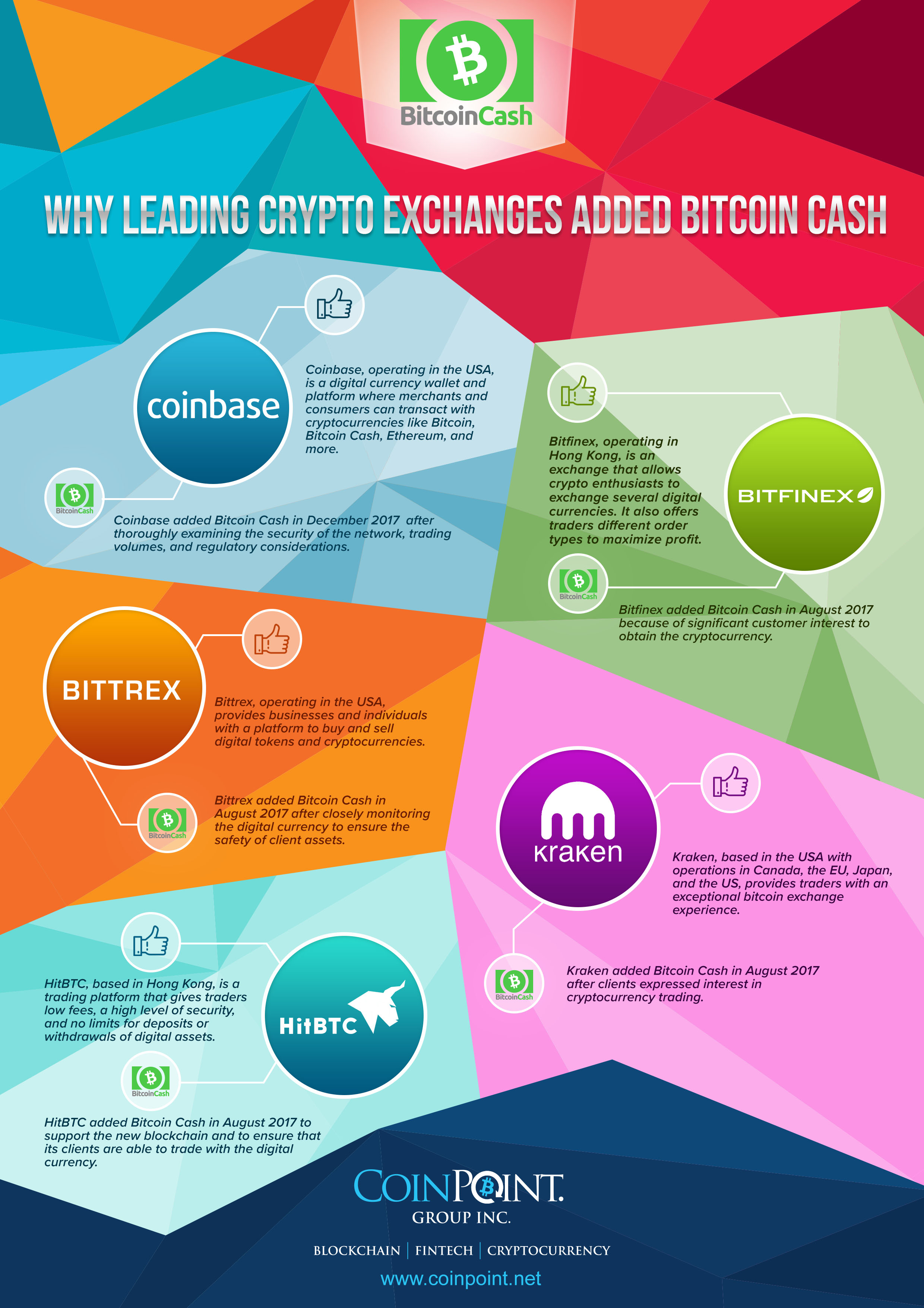 Why Leading Crypto Exchanges Added Bitcoin Cash