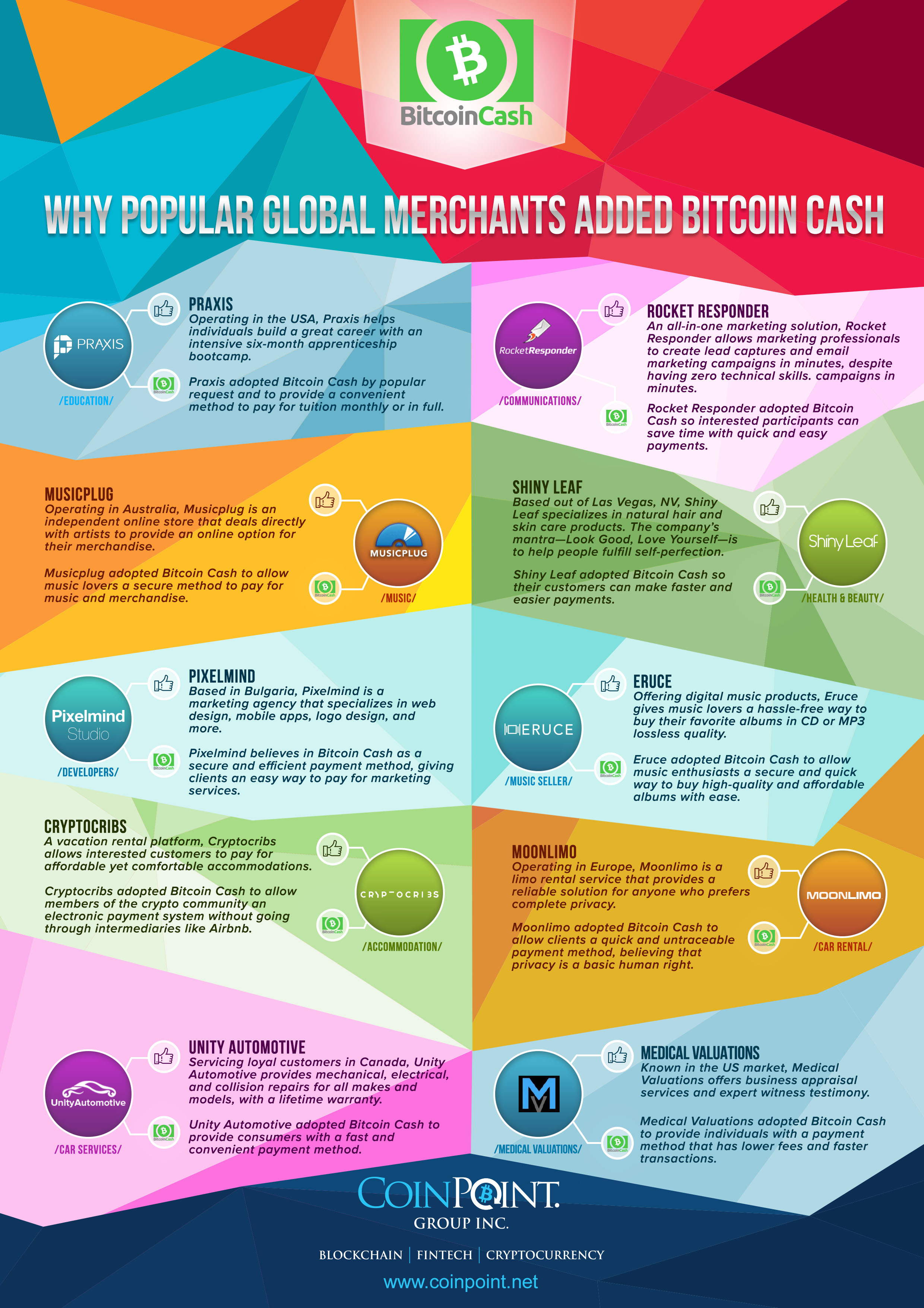Why Popular Global Merchants Added Bitcoin Cash